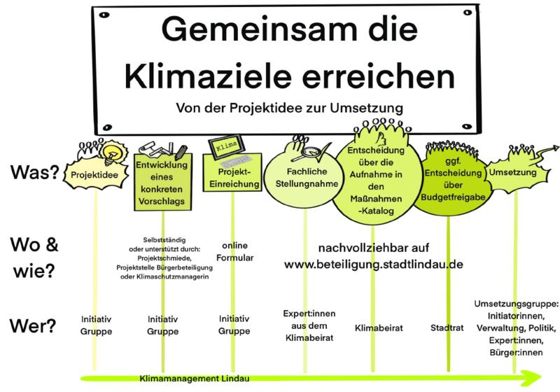 Einreichungsprozess Projektidee Klimabeirat